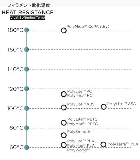 フィラメント軟化温度