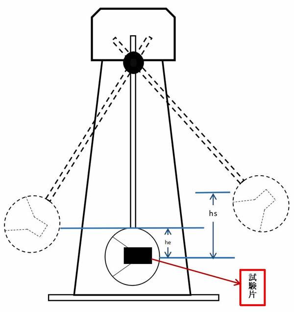 フィラメント衝撃強度テスト方法