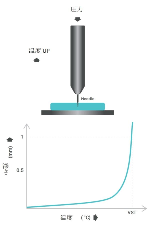 フィラメント軟化温度 テスト方法