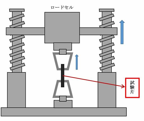 フィラメント引張強度テスト方法
