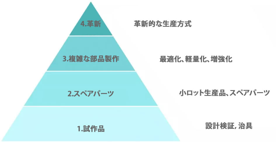 3Dプリンティングの「価値ピラミッド」