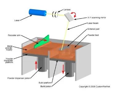 粉末焼結積層法