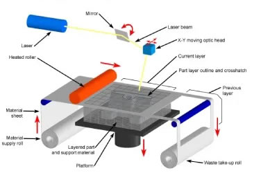 シート積層法